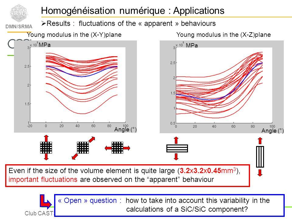 Homogénéisation numérique : Applications