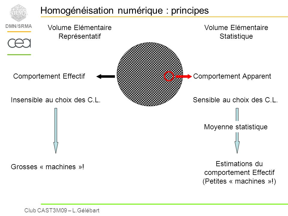 Homogénéisation numérique : principes
