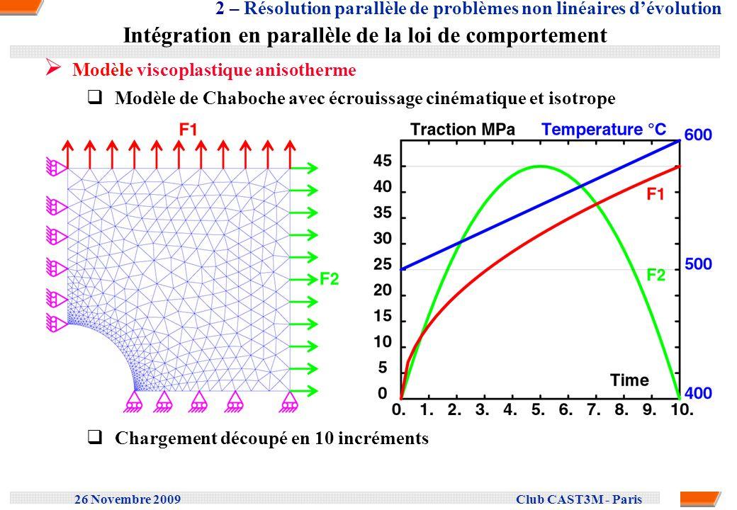 Intégration en parallèle de la loi de comportement
