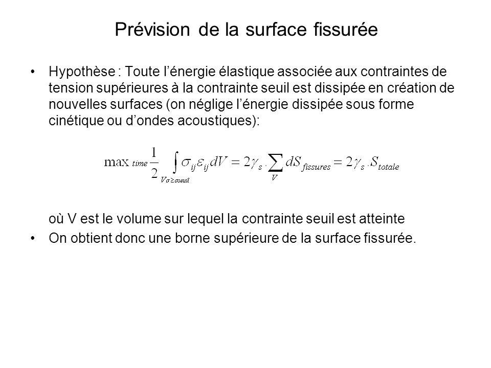 Prévision de la surface fissurée
