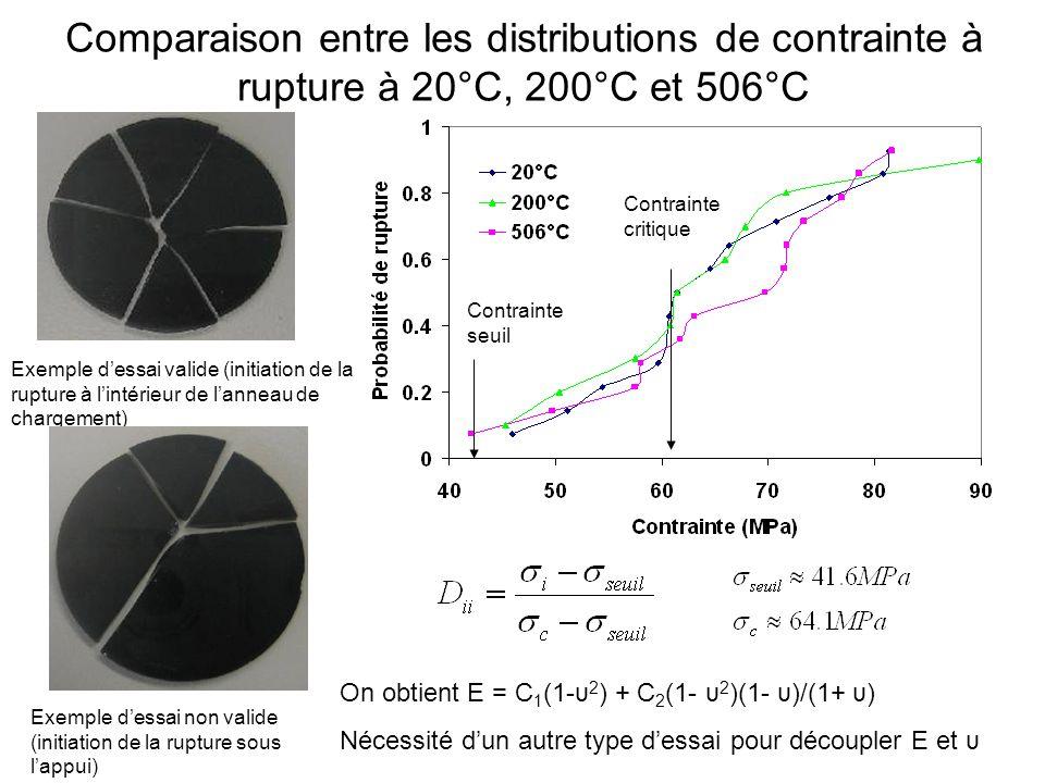Comparaison entre les distributions de contrainte à rupture à 20°C, 200°C et 506°C