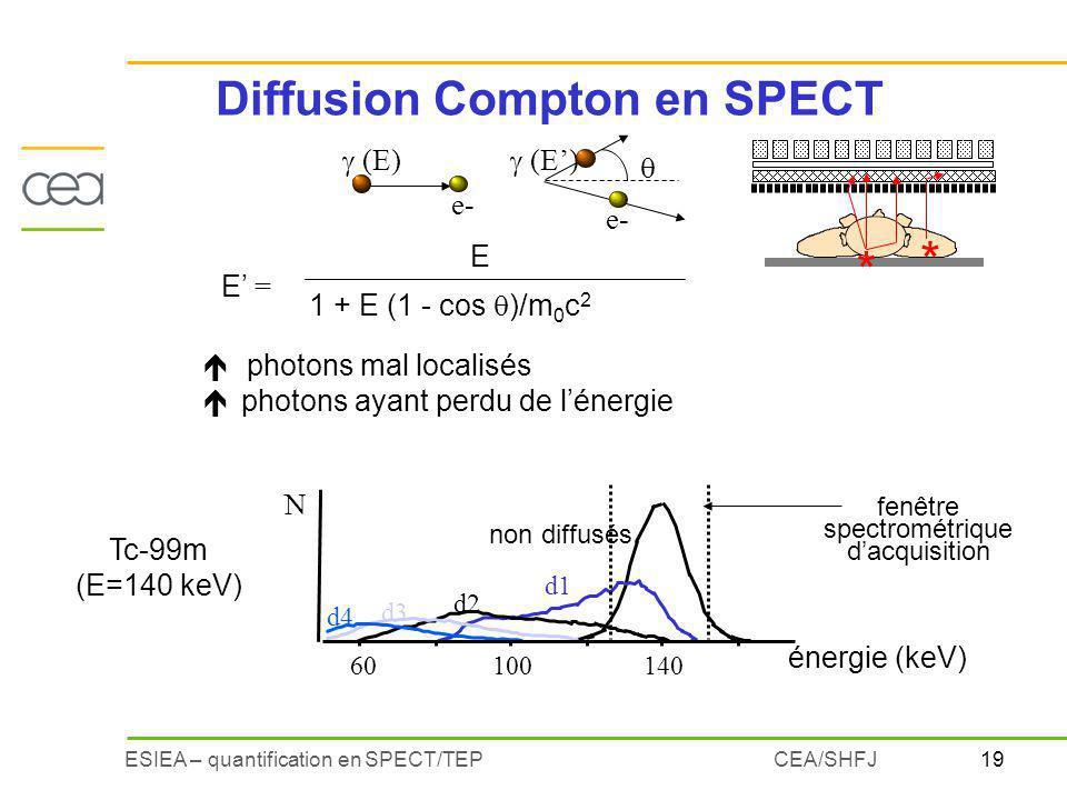 Diffusion Compton en SPECT