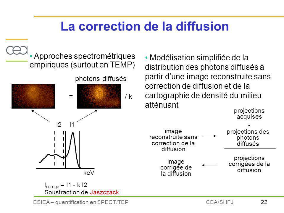 La correction de la diffusion