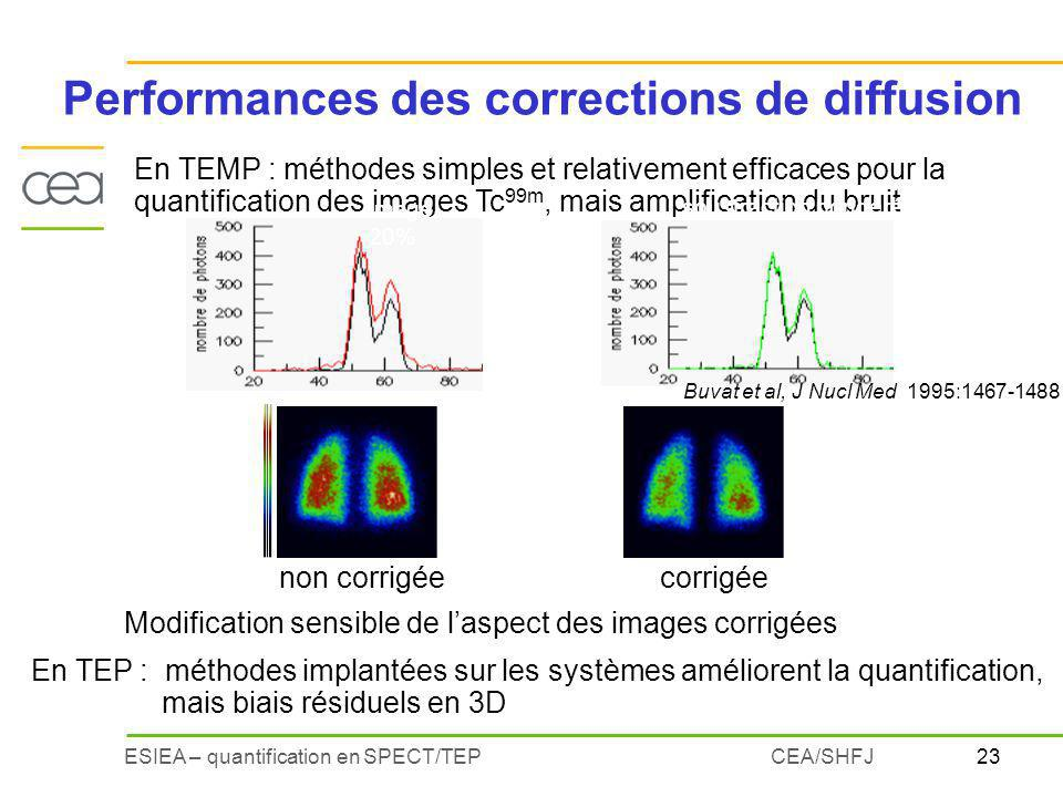 Performances des corrections de diffusion