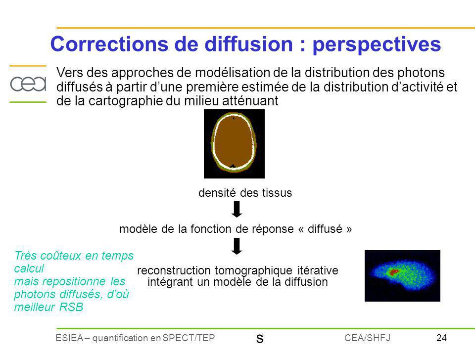 Corrections de diffusion : perspectives
