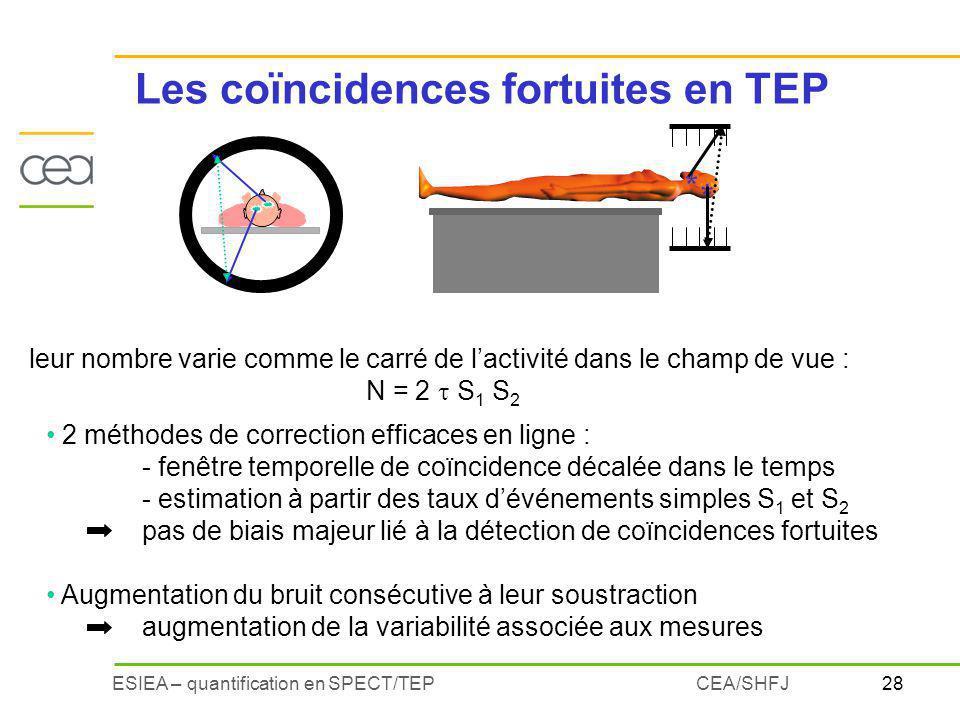 Les coïncidences fortuites en TEP