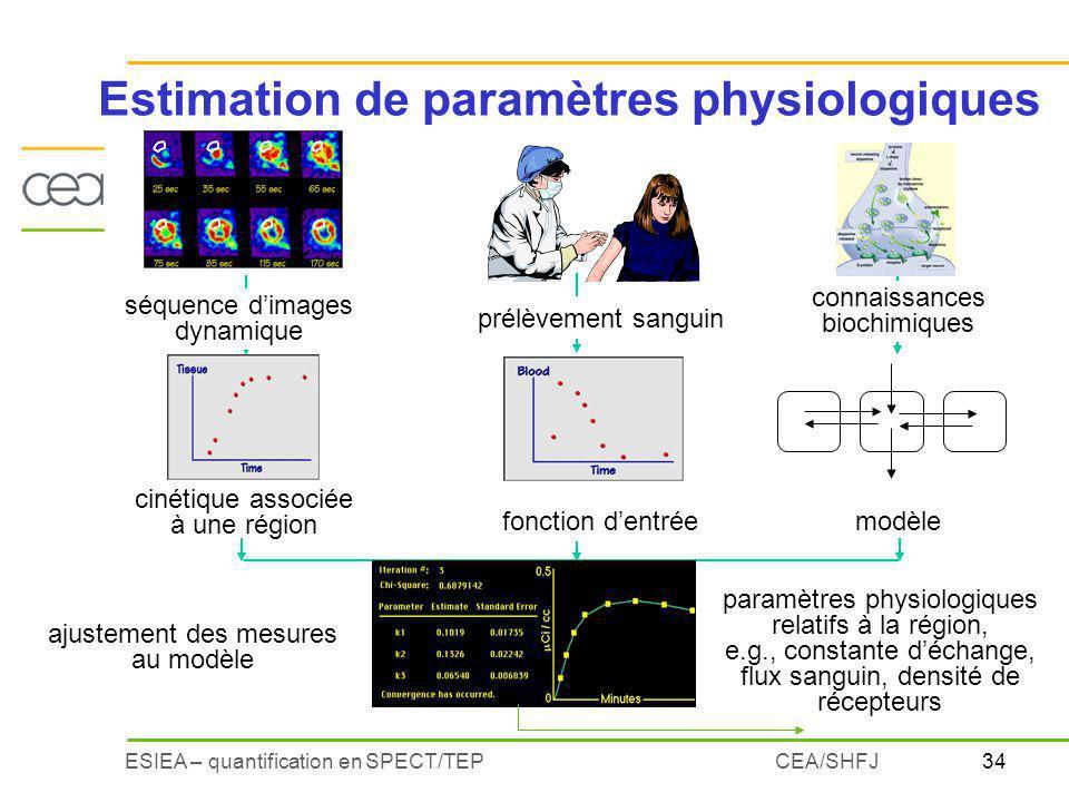 Estimation de paramètres physiologiques