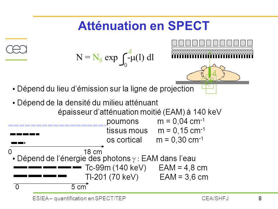 épaisseur d'atténuation moitié (EAM) à 140 keV