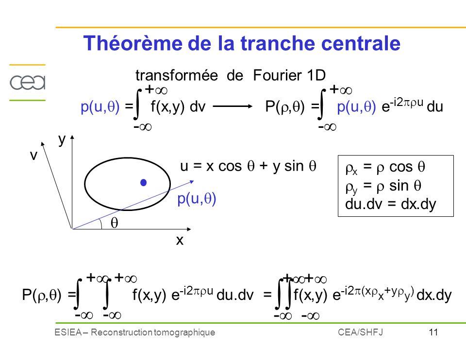 Théorème de la tranche centrale