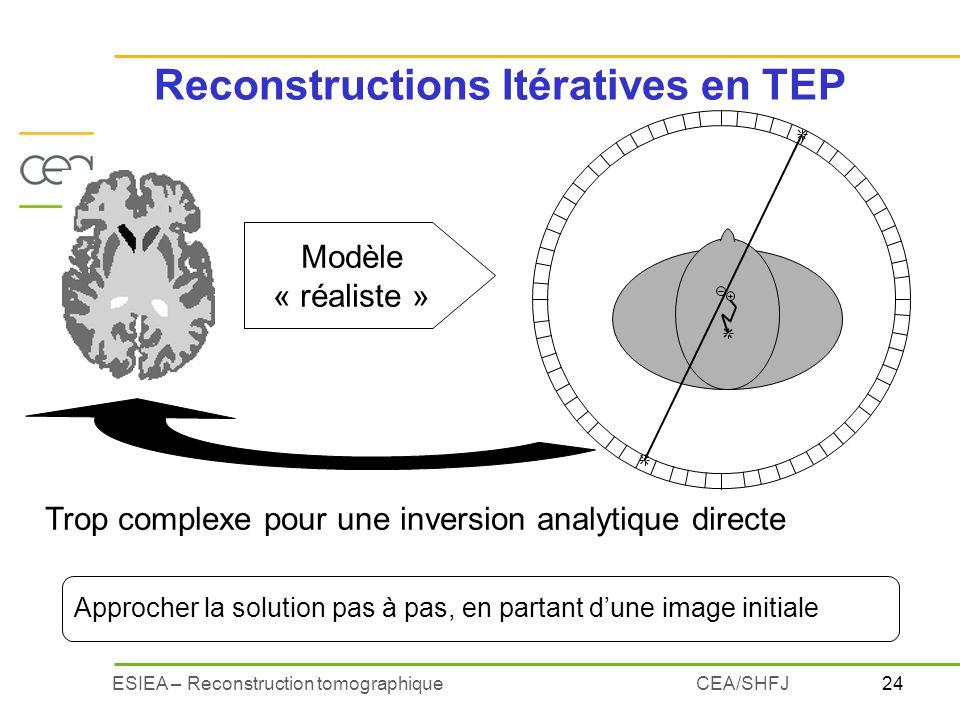 Reconstructions Itératives en TEP