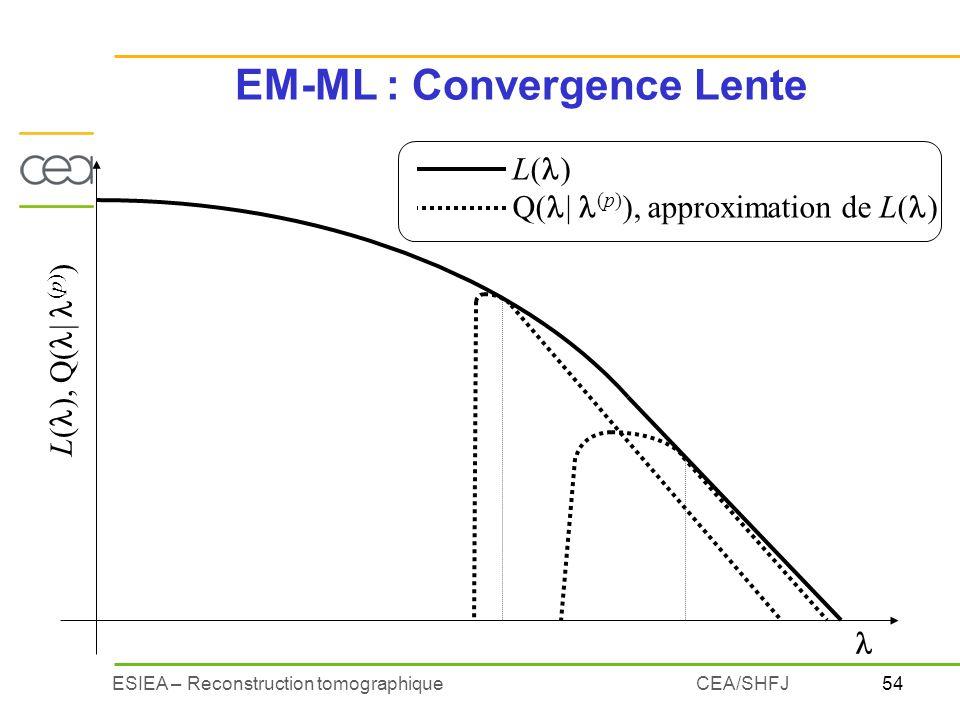 EM-ML : Convergence Lente
