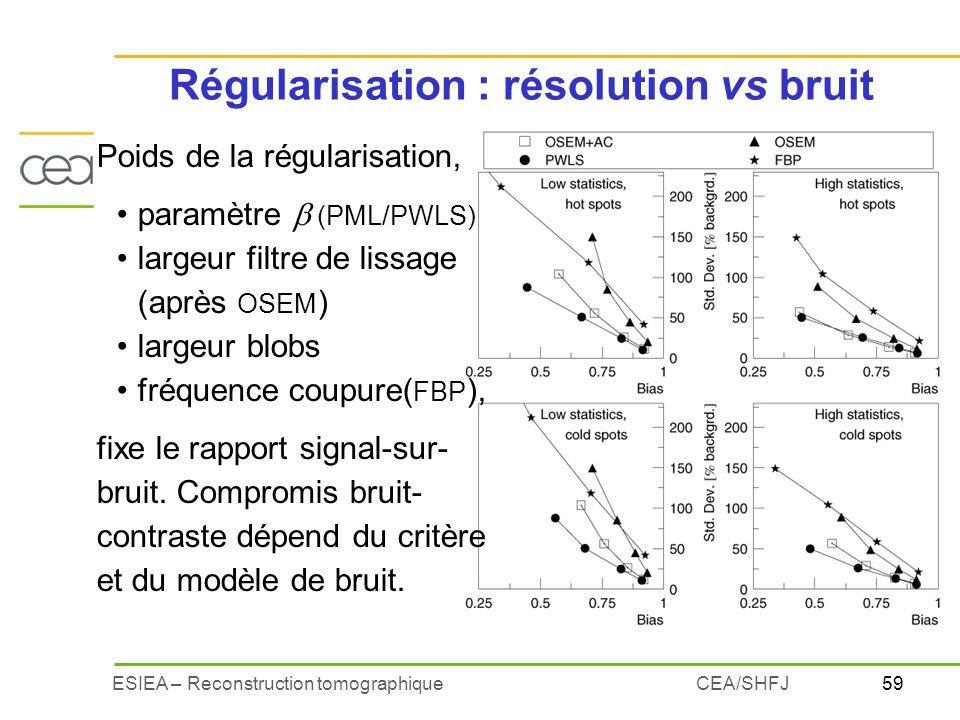 Régularisation : résolution vs bruit