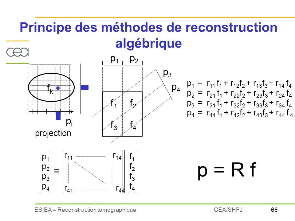 Principe des méthodes de reconstruction