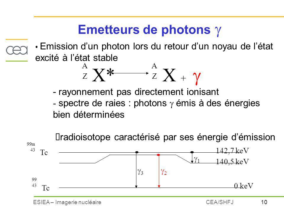 X* X + g Emetteurs de photons  - rayonnement pas directement ionisant