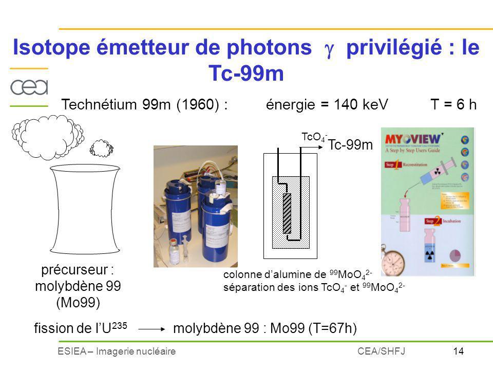 Isotope émetteur de photons  privilégié : le Tc-99m