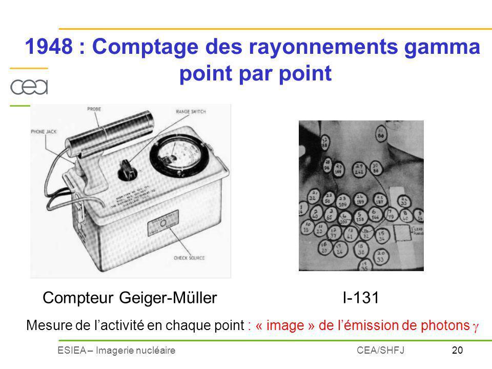 1948 : Comptage des rayonnements gamma