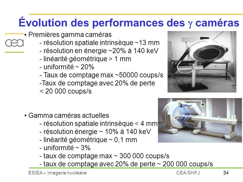 Évolution des performances des  caméras