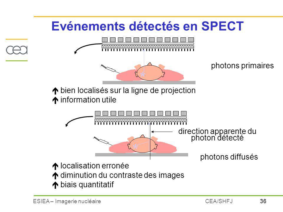Evénements détectés en SPECT