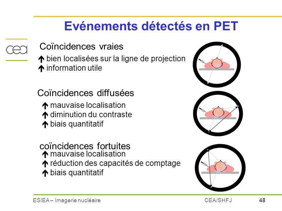 Evénements détectés en PET