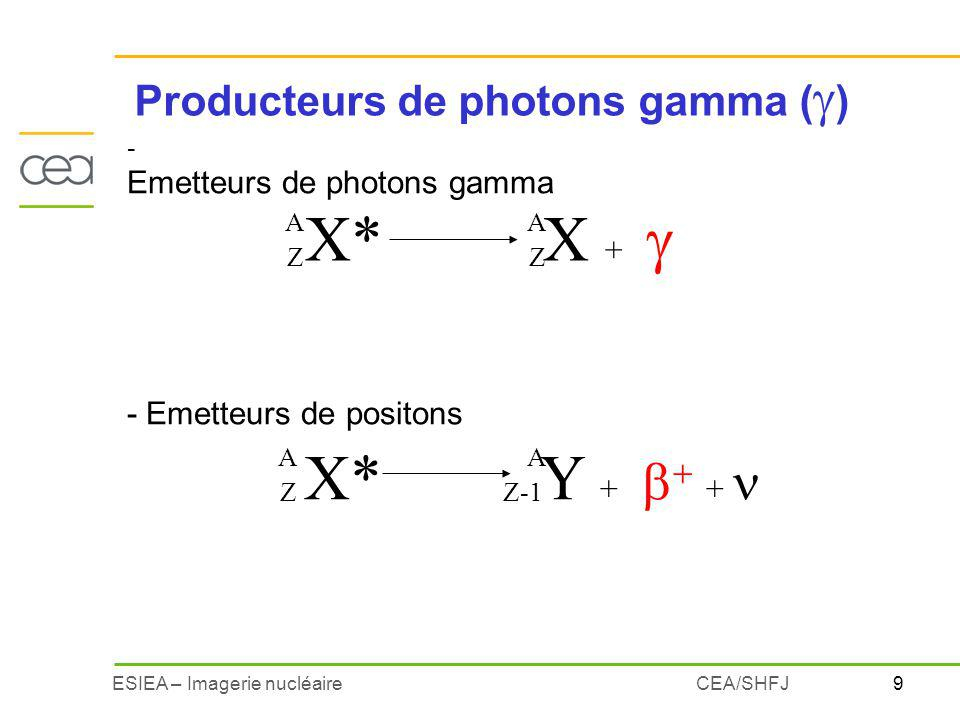 Producteurs de photons gamma ()
