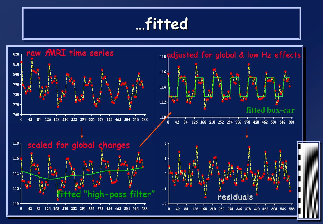 …fitted raw fMRI time series fitted box-car scaled for global changes