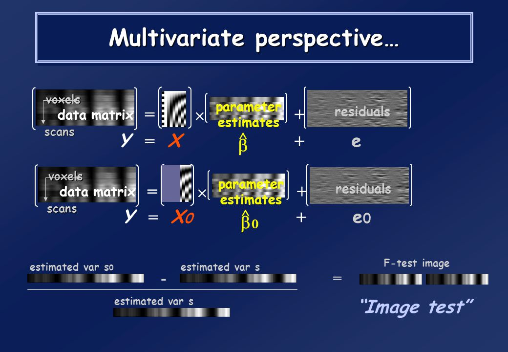 Multivariate perspective…