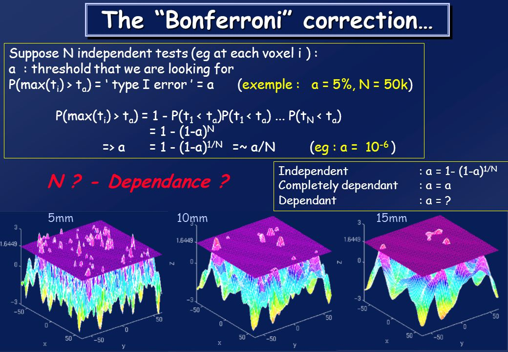 The Bonferroni correction…