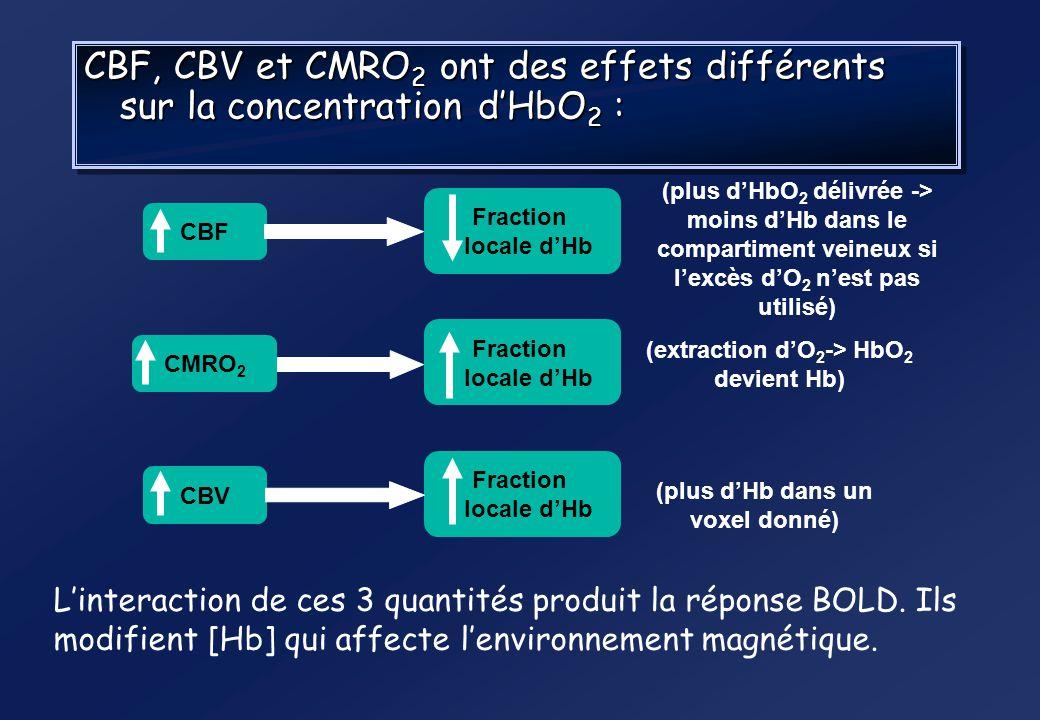 (extraction d'O2-> HbO2 devient Hb) (plus d'Hb dans un voxel donné)