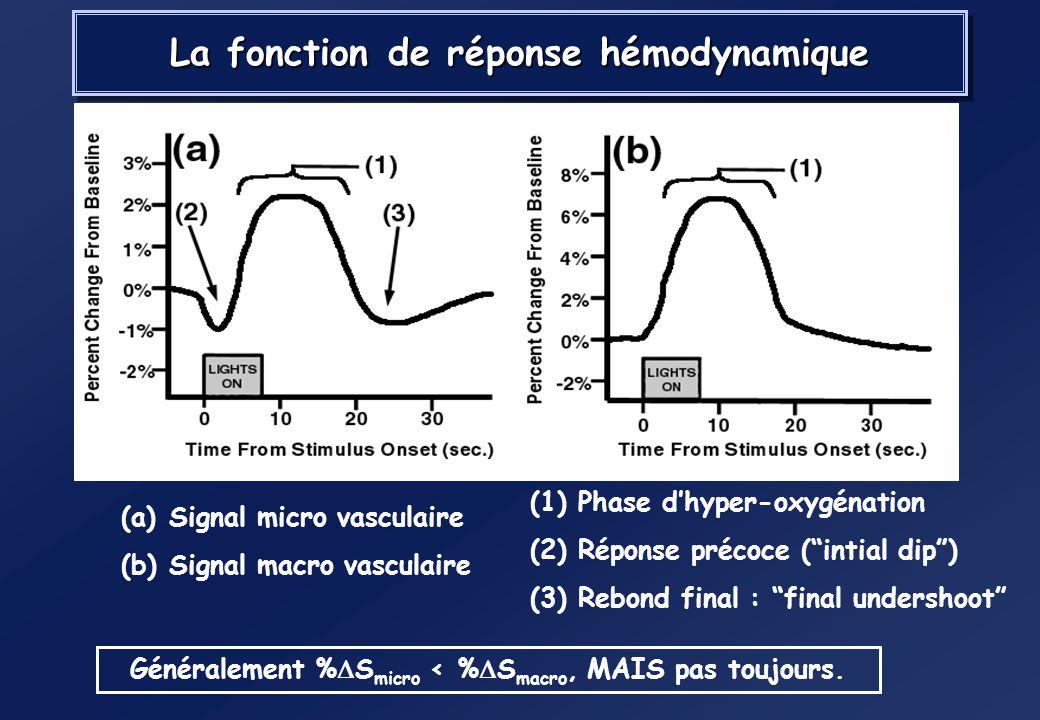 La fonction de réponse hémodynamique