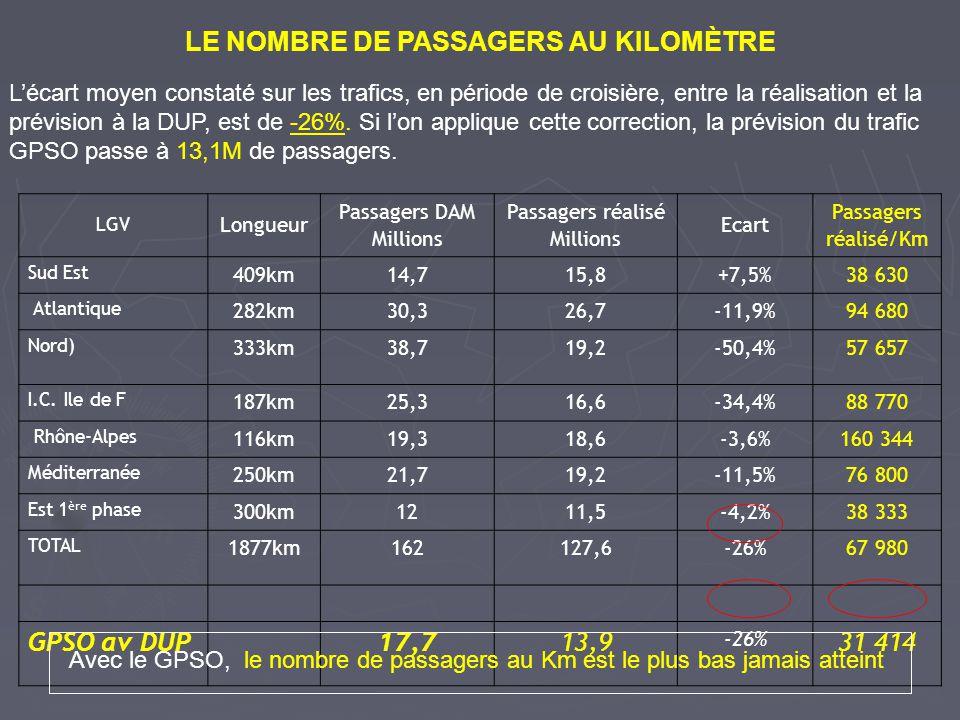 LE NOMBRE DE PASSAGERS AU KILOMÈTRE