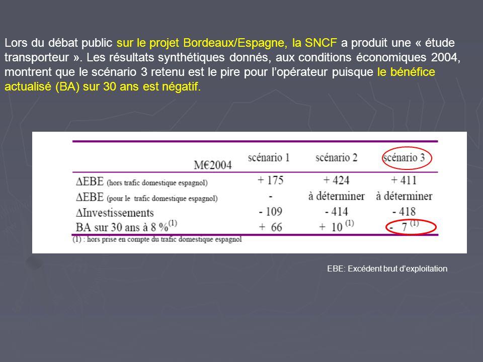Lors du débat public sur le projet Bordeaux/Espagne, la SNCF a produit une « étude transporteur ». Les résultats synthétiques donnés, aux conditions économiques 2004, montrent que le scénario 3 retenu est le pire pour l'opérateur puisque le bénéfice actualisé (BA) sur 30 ans est négatif.