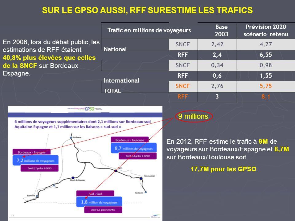 SUR LE GPSO AUSSI, RFF SURESTIME LES TRAFICS
