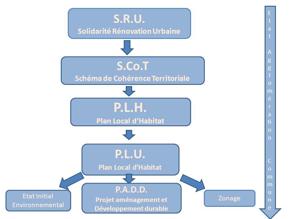 P.L.H. P.L.U. S.R.U. S.Co.T P.A.D.D. Solidarité Rénovation Urbaine