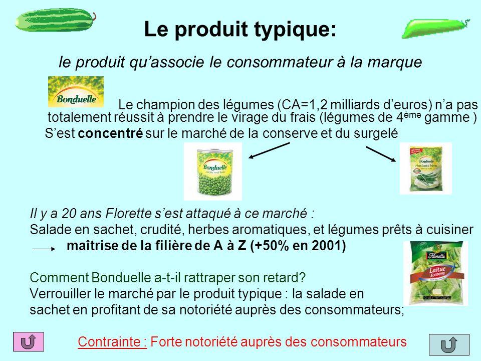 Le produit typique: le produit qu'associe le consommateur à la marque