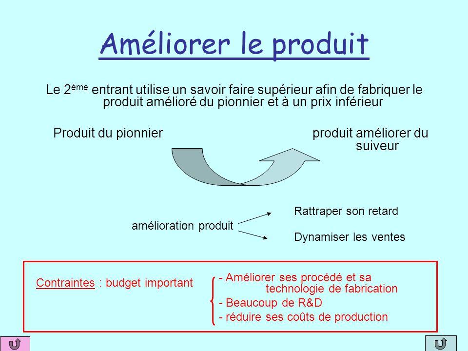 Améliorer le produit Le 2ème entrant utilise un savoir faire supérieur afin de fabriquer le produit amélioré du pionnier et à un prix inférieur.