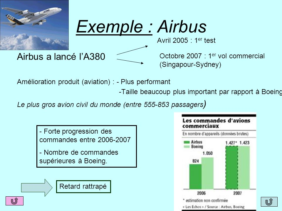 Exemple : Airbus Airbus a lancé l'A380 Avril 2005 : 1er test
