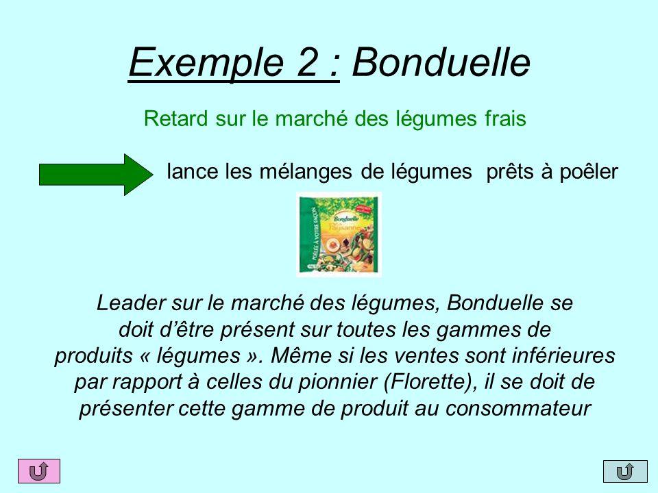 Exemple 2 : Bonduelle Retard sur le marché des légumes frais