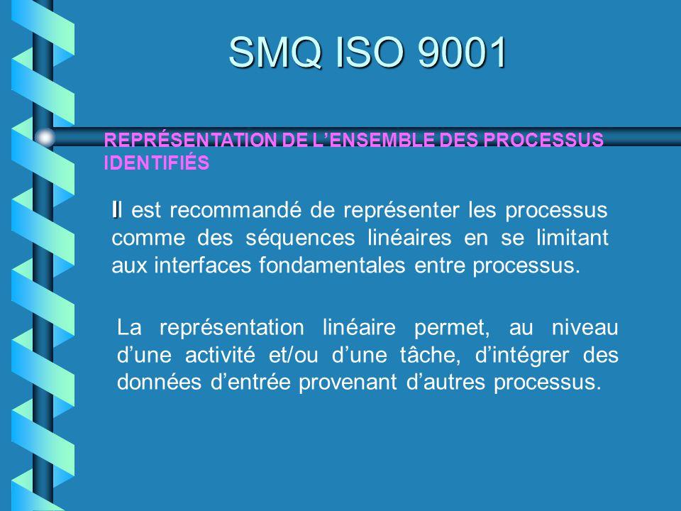 SMQ ISO 9001 REPRÉSENTATION DE L'ENSEMBLE DES PROCESSUS IDENTIFIÉS.