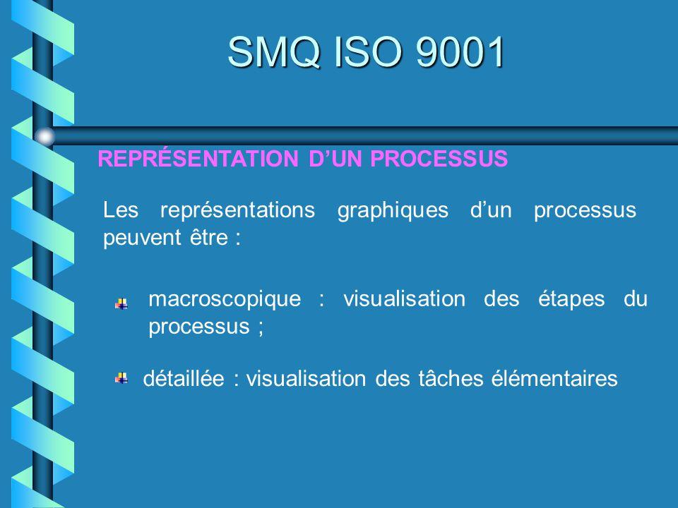 SMQ ISO 9001 REPRÉSENTATION D'UN PROCESSUS