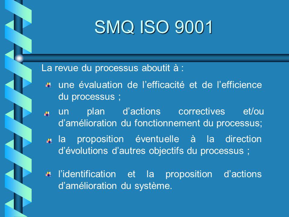 SMQ ISO 9001 La revue du processus aboutit à :