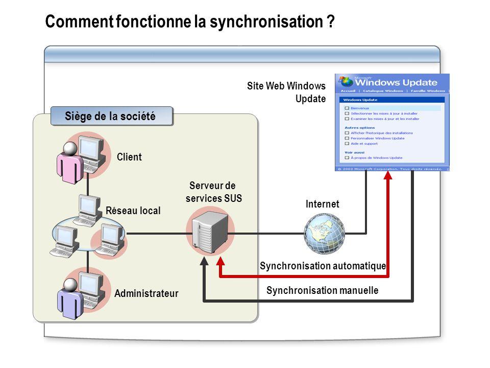 Comment fonctionne la synchronisation