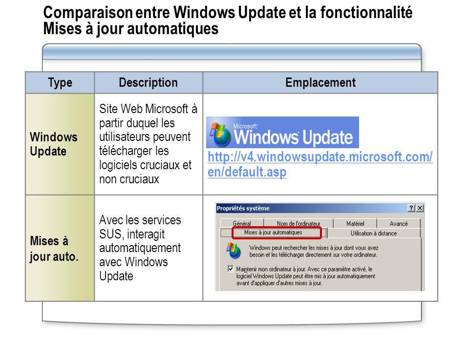 Comparaison entre Windows Update et la fonctionnalité Mises à jour automatiques