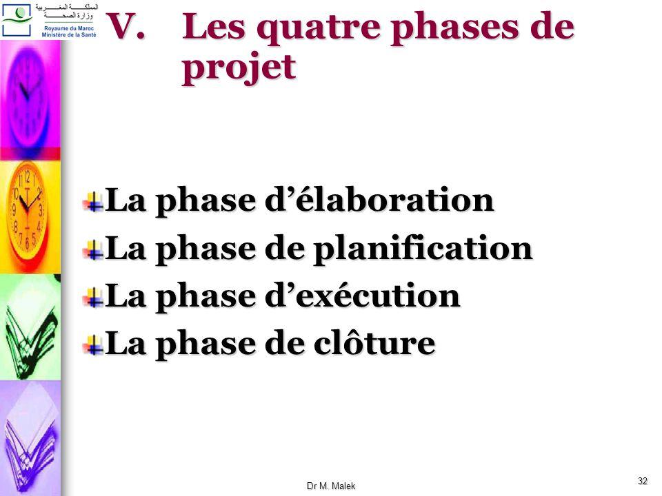 Les quatre phases de projet