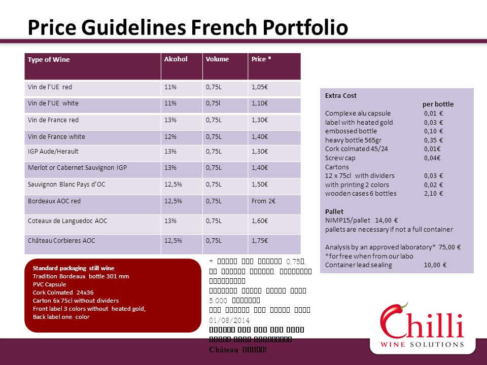 Price Guidelines French Portfolio