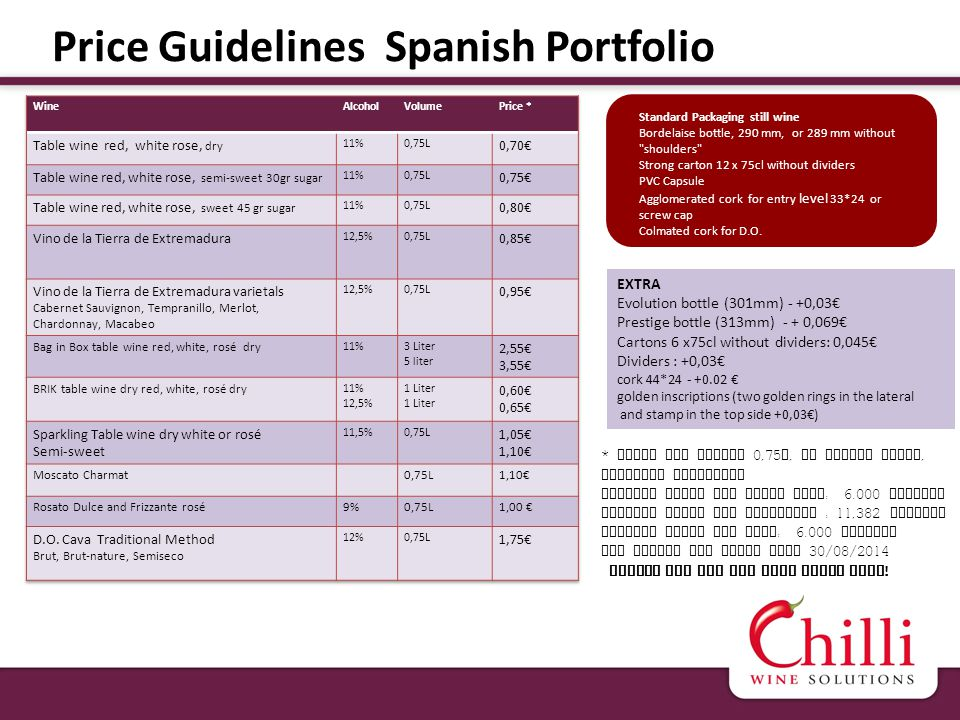 Price Guidelines Spanish Portfolio