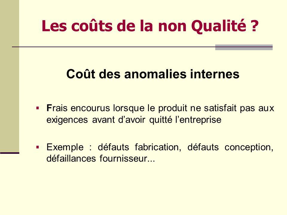 Les coûts de la non Qualité