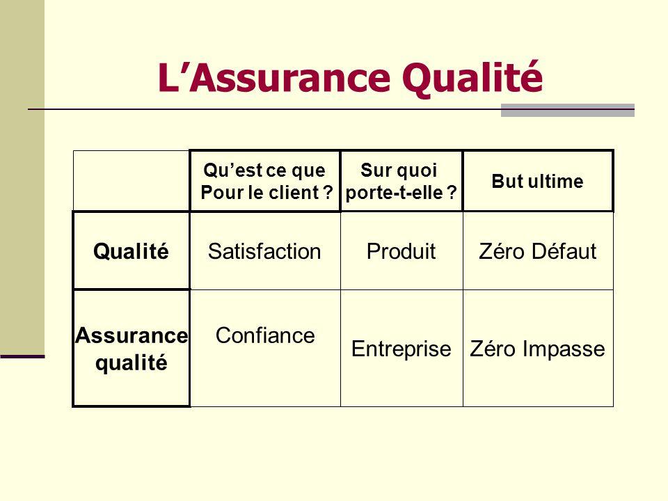 L'Assurance Qualité Qualité Satisfaction Produit Zéro Défaut Assurance