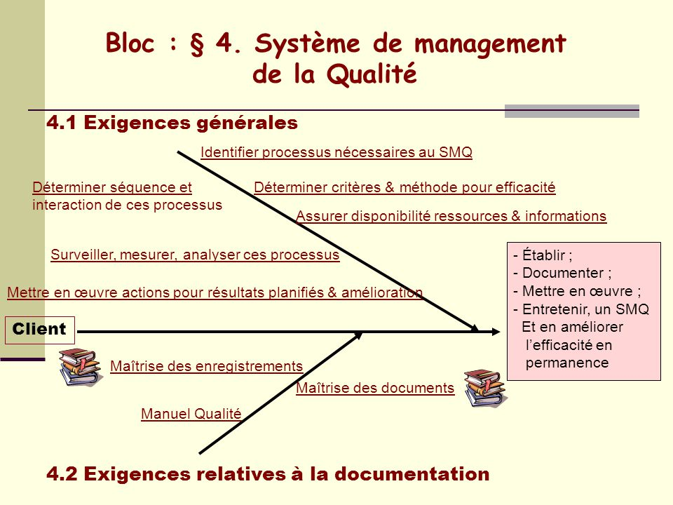 Bloc : § 4. Système de management