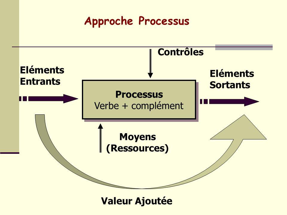 Approche Processus Contrôles Eléments Eléments Entrants Sortants