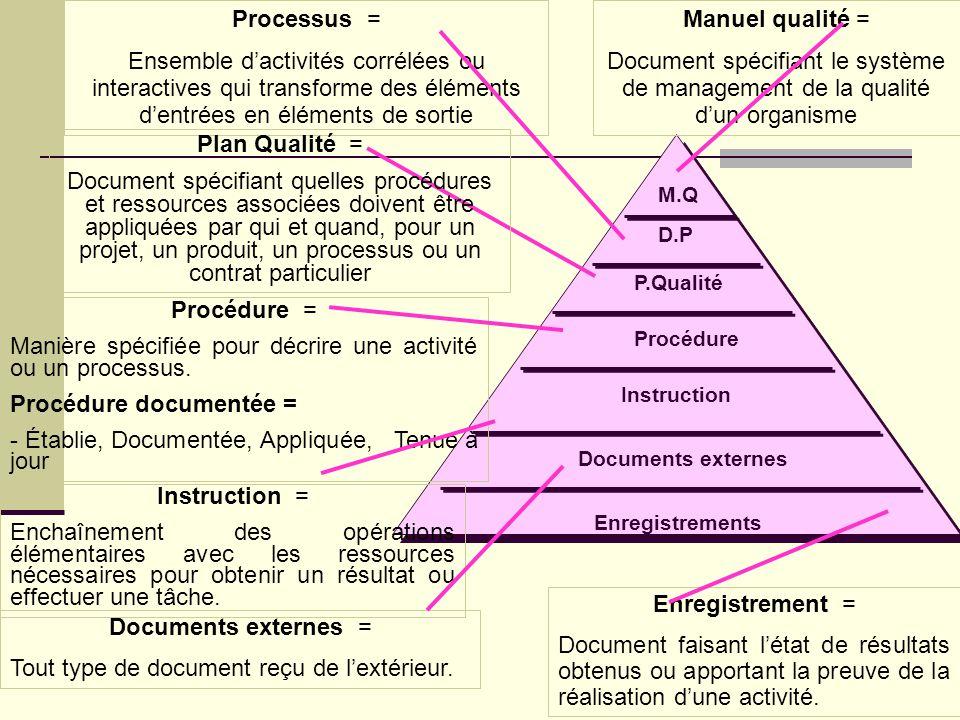 Manière spécifiée pour décrire une activité ou un processus.